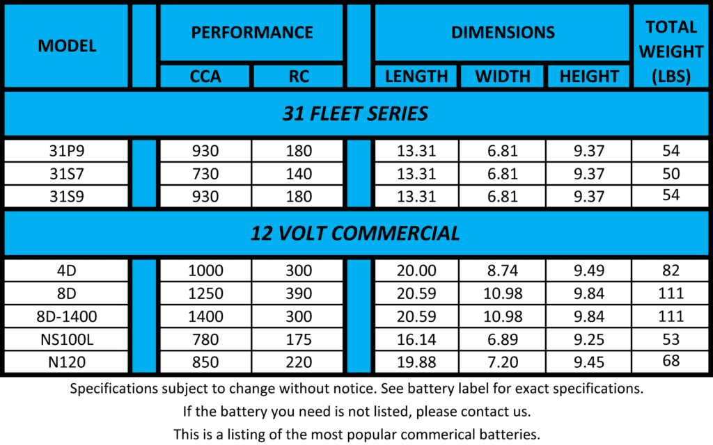 Commercial Battery Specs